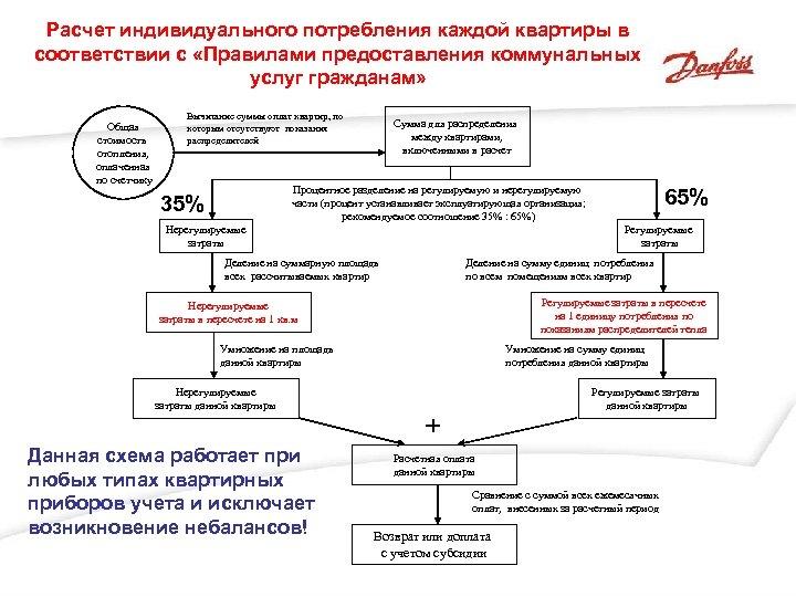 Расчет индивидуального потребления каждой квартиры в соответствии с «Правилами предоставления коммунальных услуг гражданам» Общая