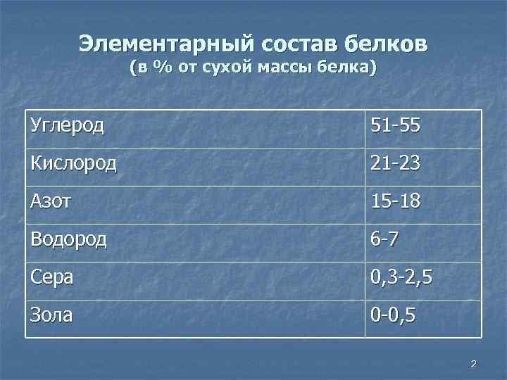 Элементарный состав белков (в % от сухой массы белка) Углерод 51 -55 Кислород 21