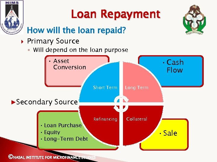 Loan Repayment How will the loan repaid? Primary Source ◦ Will depend on the