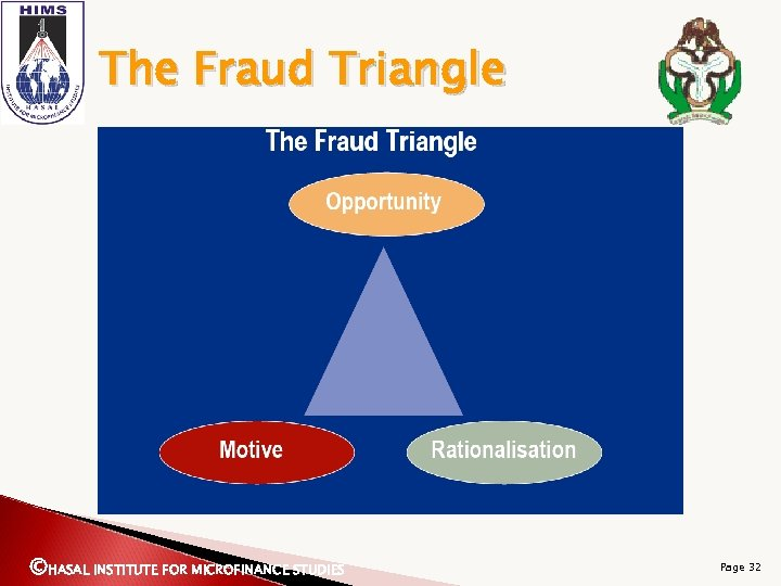 The Fraud Triangle ©HASAL INSTITUTE FOR MICROFINANCE STUDIES Page 32