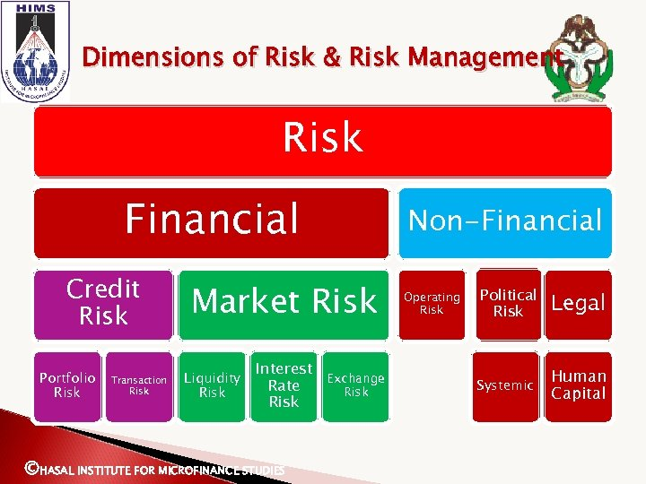 Dimensions of Risk & Risk Management Risk Financial Credit Risk Portfolio Risk Transaction Risk