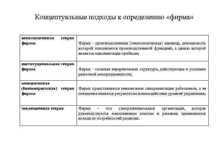 Концептуальные подходы к определению «фирма» неоклассическая фирмы теория институциональная теория фирмы поведенческая (бихевиористская) теория