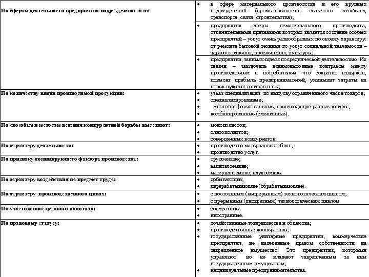 По сферам деятельности предприятия подразделяются на: По количеству видов производимой продукции: По способам