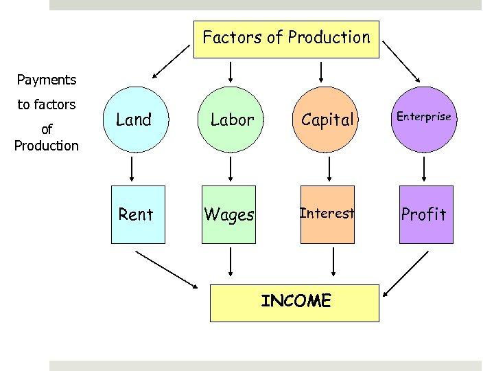 Factors of Production Payments to factors of Production Land Labor Capital Enterprise Rent Wages