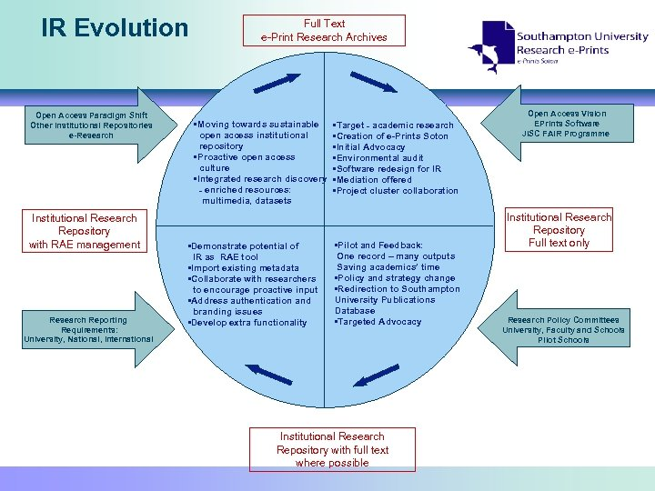 IR Evolution Open Access Paradigm Shift Other Institutional Repositories e-Research Institutional Research Repository with