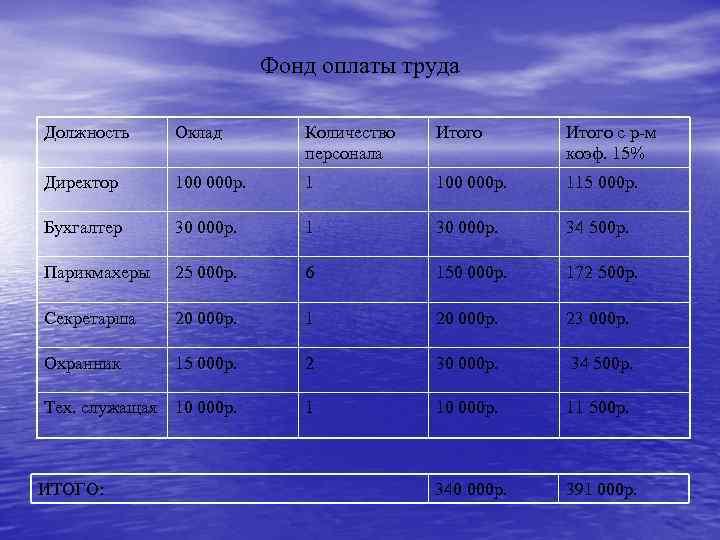 Фонд оплаты труда Должность Оклад Количество персонала Итого с р-м коэф. 15% Директор 100