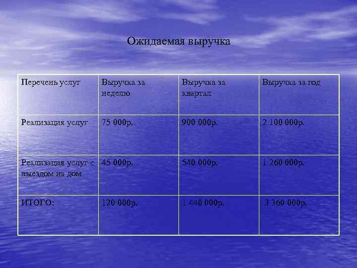 Ожидаемая выручка Перечень услуг Выручка за неделю Выручка за квартал Выручка за год Реализация