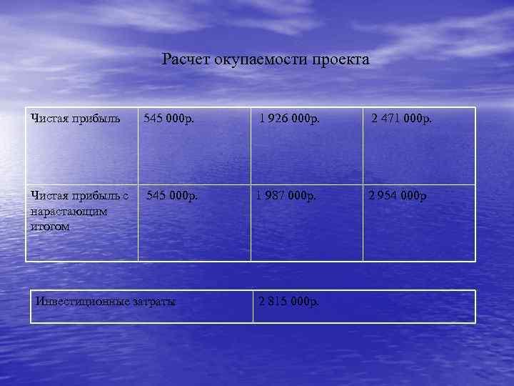 Расчет окупаемости проекта Чистая прибыль 545 000 р. Чистая прибыль с 545 000 р.