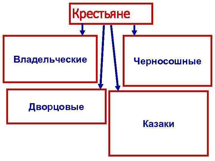 Крестьяне Владельческие Черносошные Дворцовые Казаки
