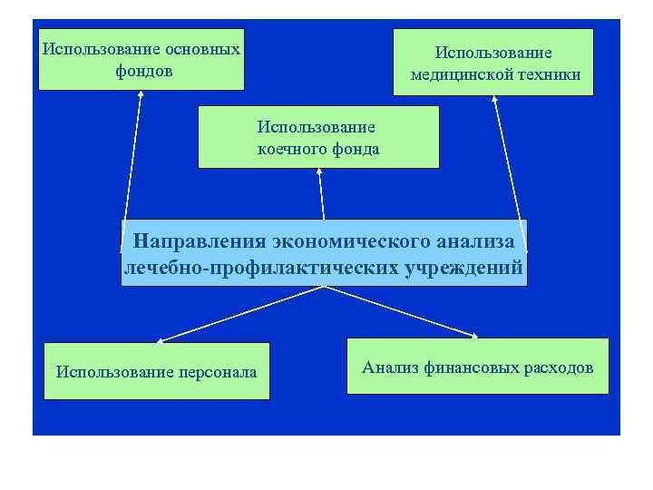 Использование основных фондов Использование медицинской техники Использование коечного фонда Направления экономического анализа лечебно-профилактических учреждений