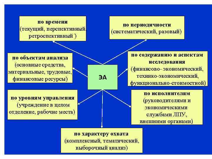 по времени (текущий, перспективный, ретроспективный ) по объектам анализа (основные средства, материальные, трудовые, финансовые