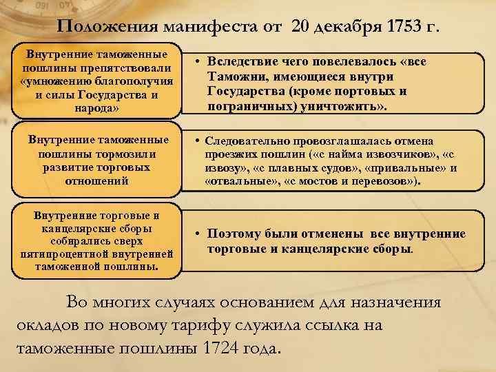 Положения манифеста от 20 декабря 1753 г. Внутренние таможенные пошлины препятствовали «умножению благополучия и