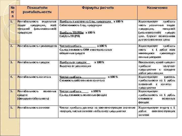 № п/ п 1. Показатели рентабельности Рентабельность отдельных видов продукции, всей товарной (реализованной) продукции