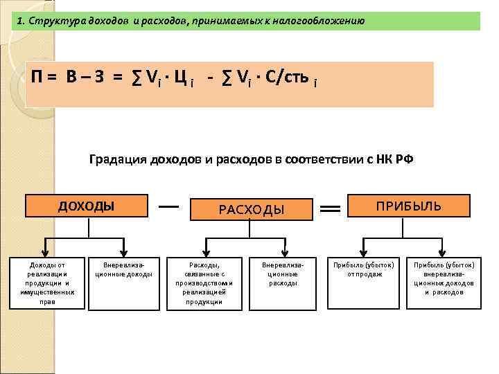 1. Структура доходов и расходов, принимаемых к налогообложению П = В – З =