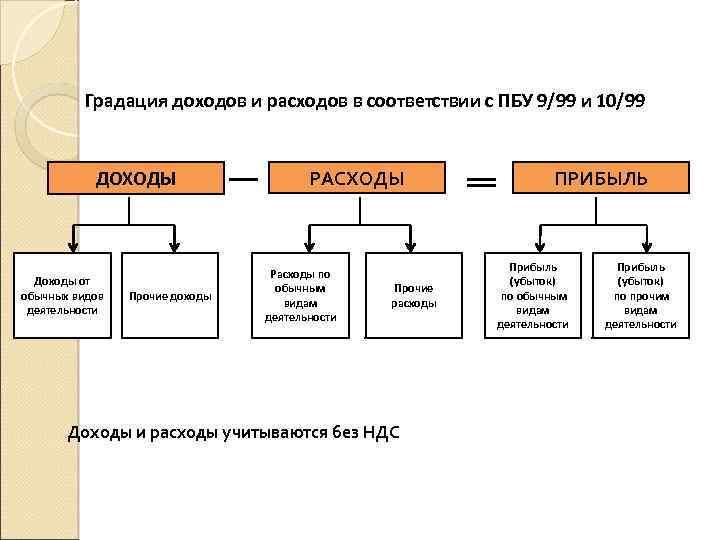 Градация доходов и расходов в соответствии с ПБУ 9/99 и 10/99 ДОХОДЫ Доходы от