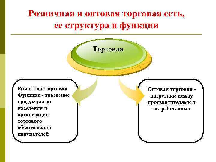 Розничная и оптовая торговая сеть, ее структура и функции Торговля Розничная торговля Функции -