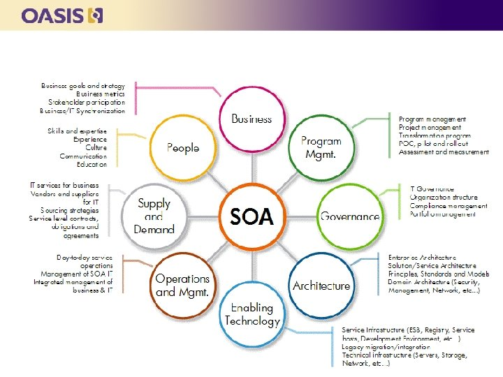 Implementing Enterprise SOA: A Multi-faceted Approach