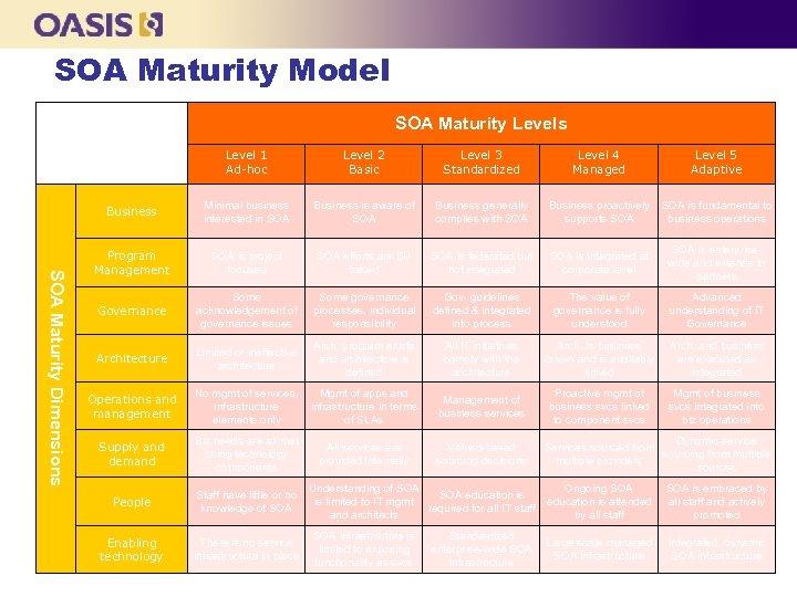 SOA Maturity Model SOA Maturity Levels Level 2 Basic Level 3 Standardized Level 4