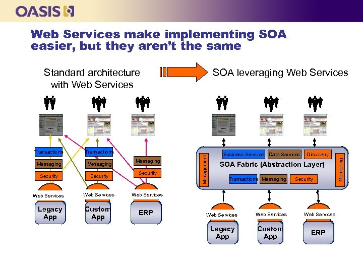 Web Services make implementing SOA easier, but they aren't the same Transactions Messaging Security