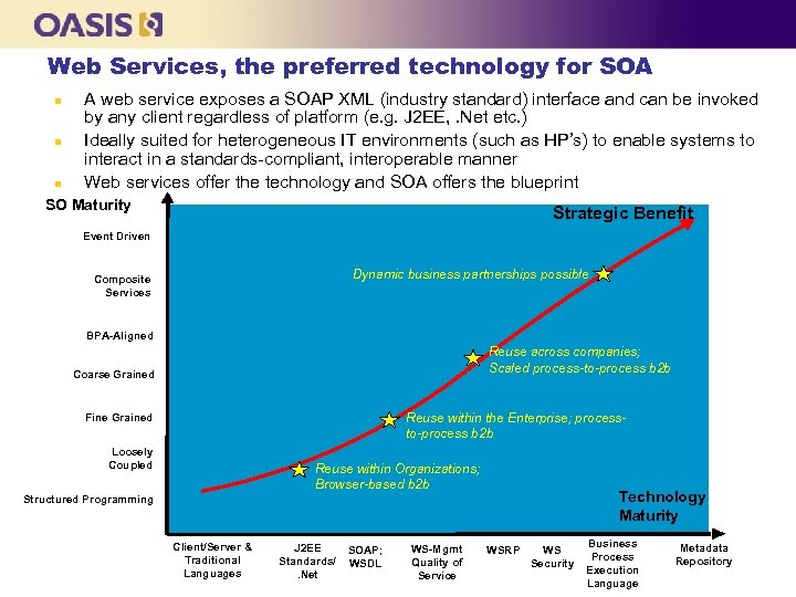 Web Services, the preferred technology for SOA n n n A web service exposes