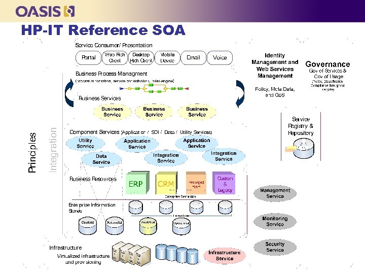 HP-IT Reference SOA
