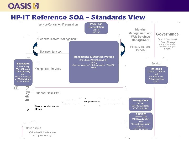 HP-IT Reference SOA – Standards View