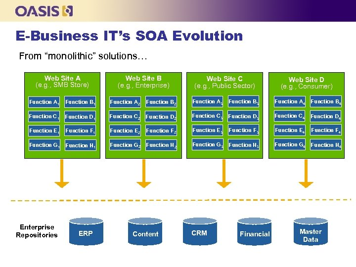 "E-Business IT's SOA Evolution From ""monolithic"" solutions… Web Site A (e. g. , SMB"