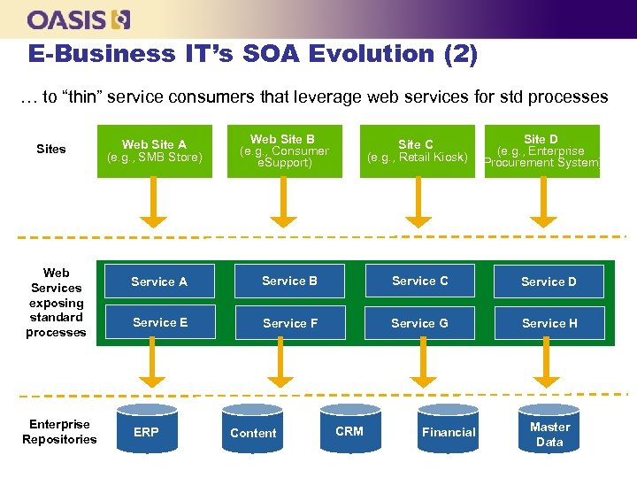 "E-Business IT's SOA Evolution (2) … to ""thin"" service consumers that leverage web services"