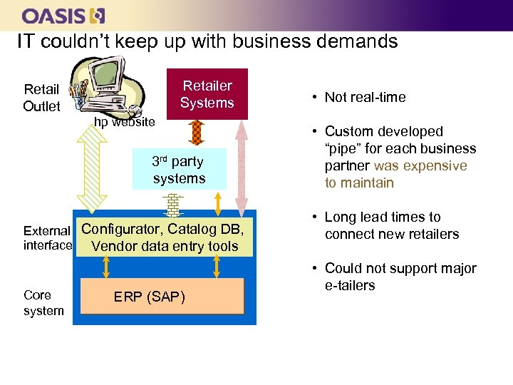IT couldn't keep up with business demands Retail Outlet Retailer Systems hp website 3