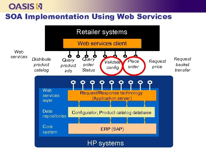 SOA Implementation Using Web Services Retailer systems Web services client Web services Distribute product