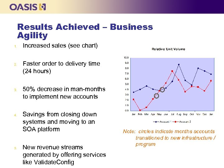 Results Achieved – Business Agility 1. 2. 3. 4. 5. Increased sales (see chart)