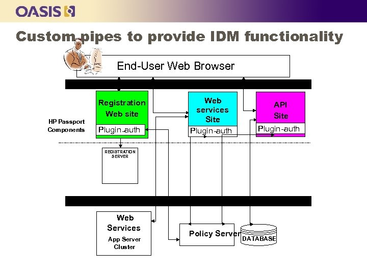 Custom pipes to provide IDM functionality End-User Web Browser EXTERNAL FIREWALL HP Passport Components