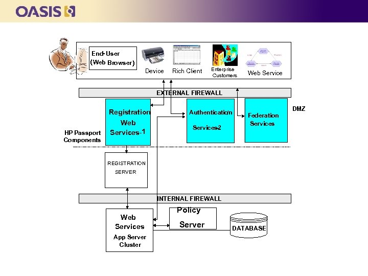 SOA-based Architecture End- User ( Web Browser ) Device Rich Client Enterprise Customers Web
