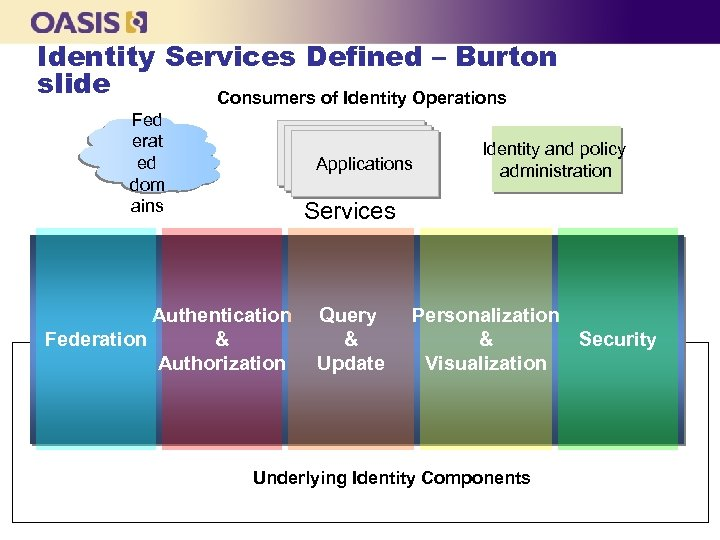 Identity Services Defined – Burton slide Consumers of Identity Operations Fed erat ed dom