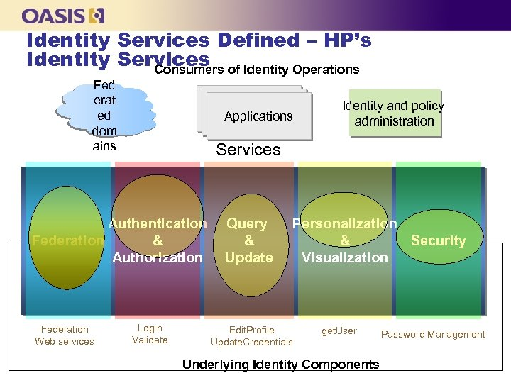 Identity Services Defined – HP's Identity Services of Identity Operations Consumers Fed erat ed