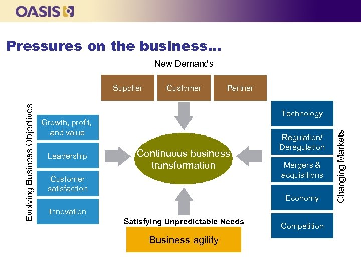 Pressures on the business… New Demands Customer Partner Technology Growth, profit, and value Leadership