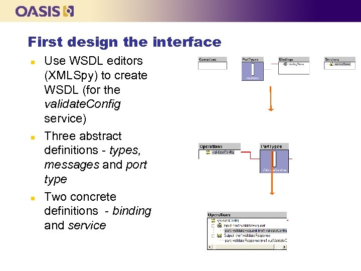 First design the interface n n n Use WSDL editors (XMLSpy) to create WSDL