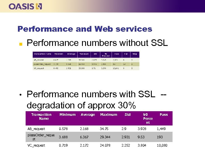 Performance and Web services n • Performance numbers without SSL Performance numbers with SSL