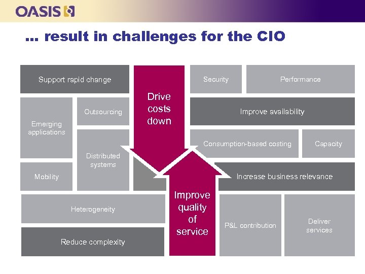 … result in challenges for the CIO Support rapid change Outsourcing Emerging applications Security