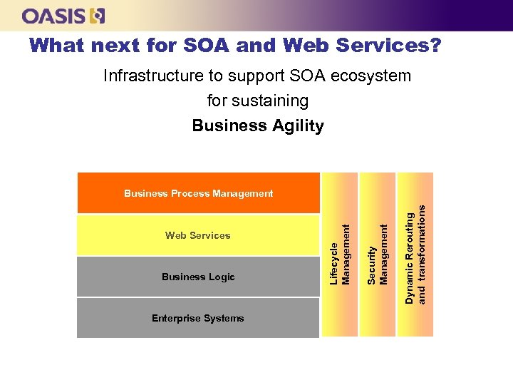 What next for SOA and Web Services? Infrastructure to support SOA ecosystem for sustaining