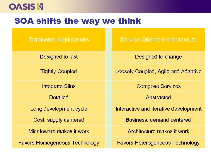 SOA shifts the way we think Traditional Applications Service Oriented Architecture Designed to last