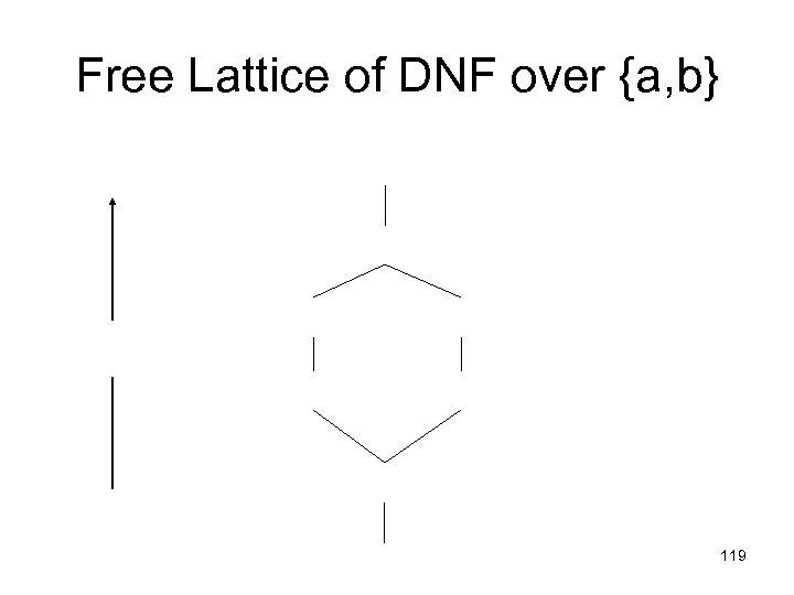 Free Lattice of DNF over {a, b} 119