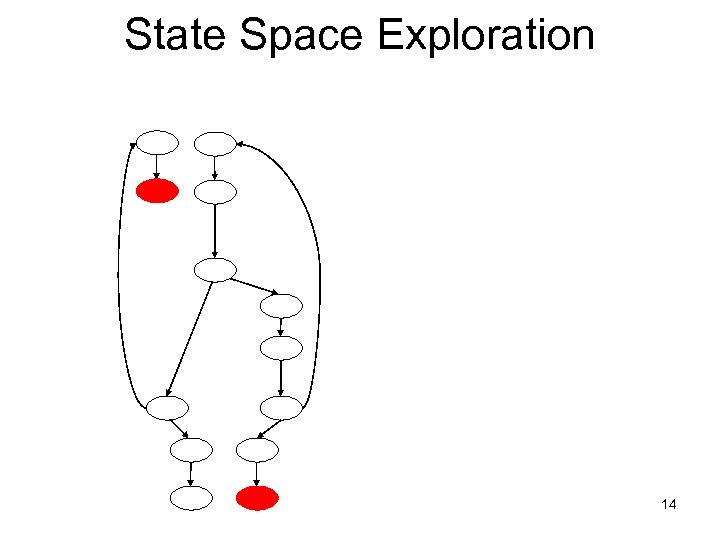 State Space Exploration 14