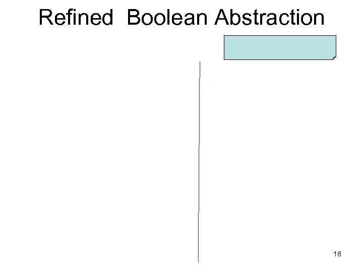 Refined Boolean Abstraction 16