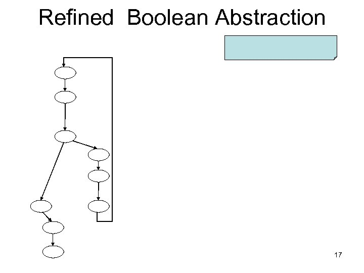 Refined Boolean Abstraction 17