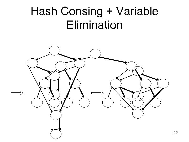Hash Consing + Variable Elimination 96