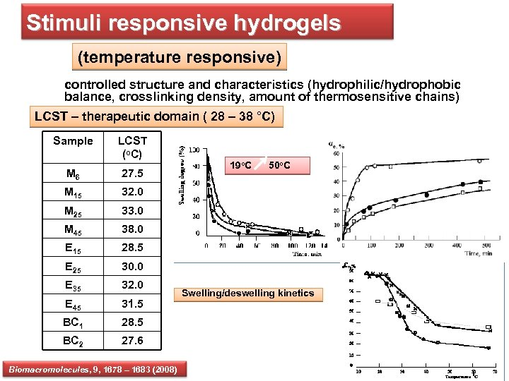 Stimuli responsive hydrogels (temperature responsive) controlled structure and characteristics (hydrophilic/hydrophobic balance, crosslinking density, amount