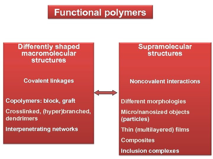 Functional polymers Differently shaped macromolecular structures Supramolecular structures Covalent linkages Noncovalent interactions Copolymers: block,