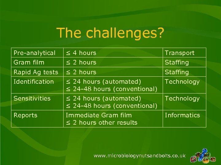 The challenges? Pre-analytical ≤ 4 hours Transport Gram film ≤ 2 hours Staffing Rapid