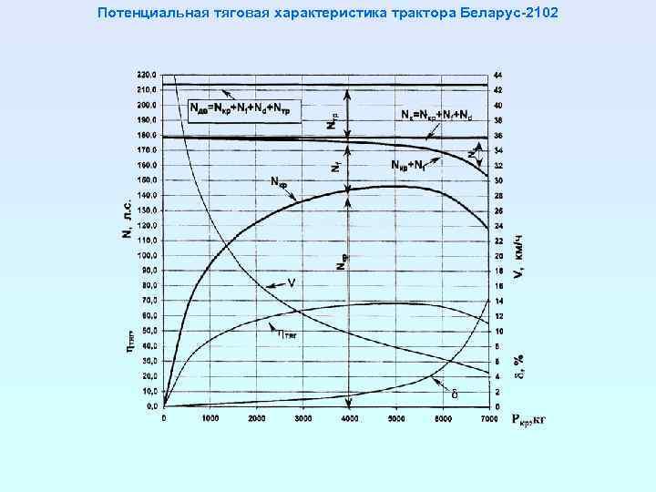 Потенциальная тяговая характеристика трактора Беларус-2102